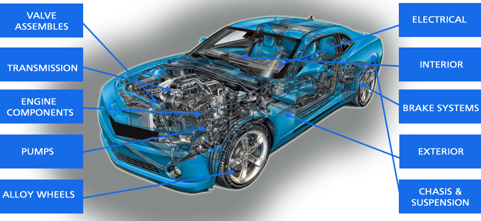 Search For Your Nearest Motor Factor By County Or Town Need A New Car Parts Accessories Tools